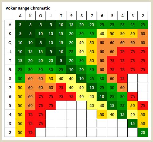نمودار بازی پوکر و الگوریتم های poker ghvanin